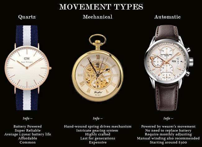 Different Types of Watch Movements