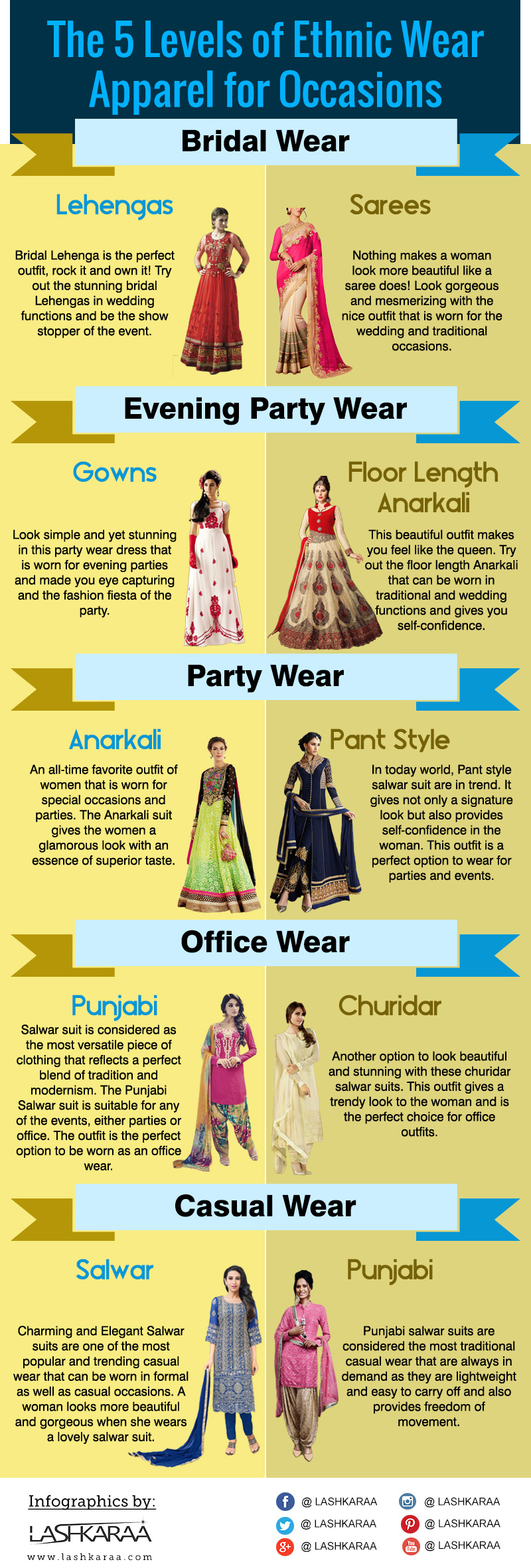 5ecfbe1ef 19 Fashion Infographics for True Ethnic Divas - LooksGud.in