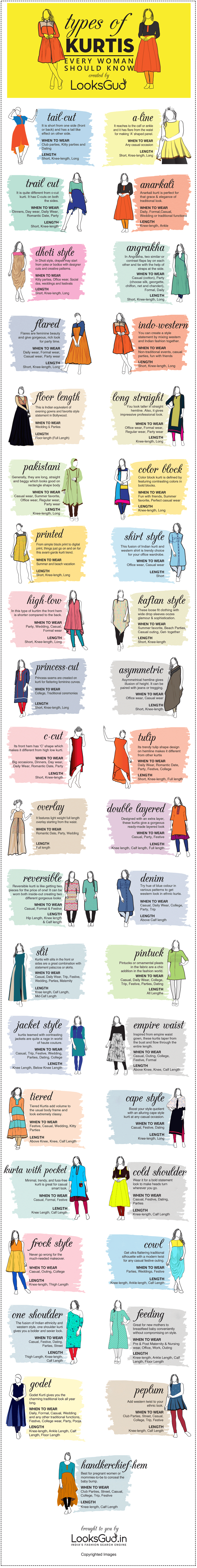 An infographics for kurti design types and pattern to learn patterns for stitching