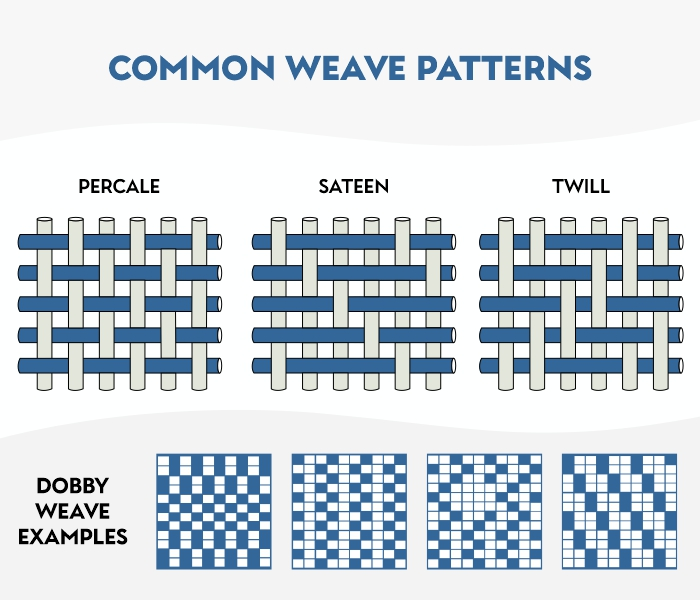 types of weaves for bed sheets
